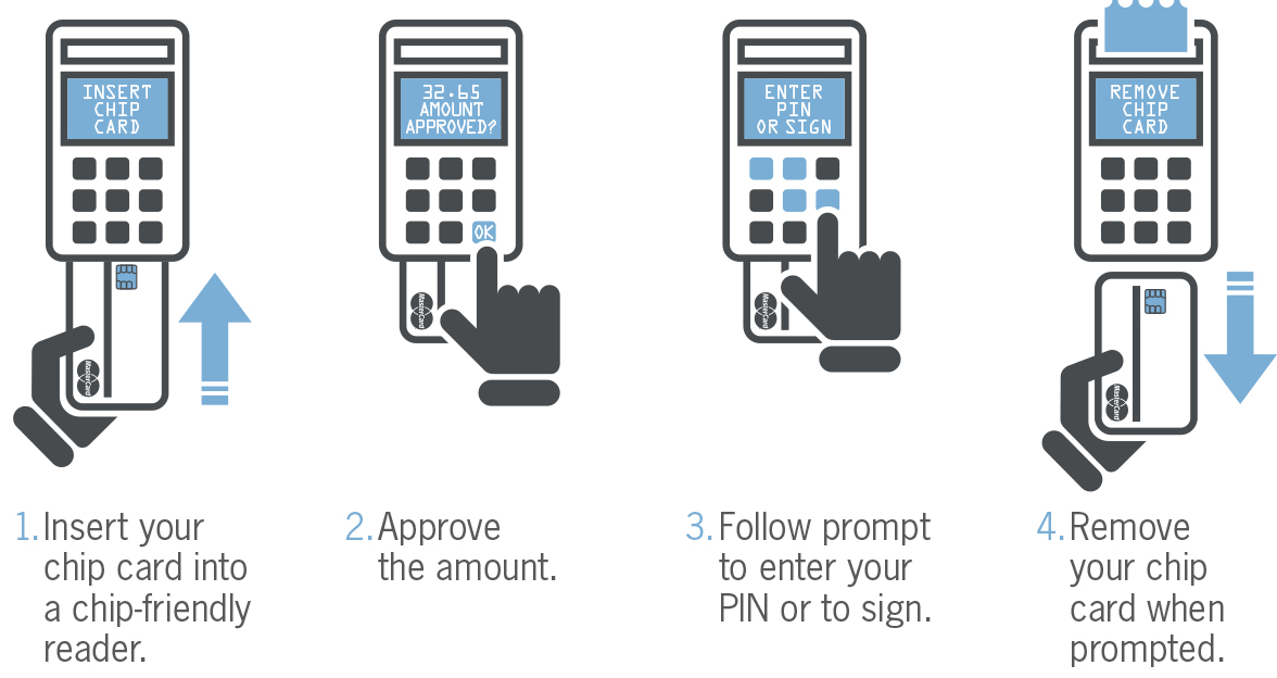 How to use and EMV chip card