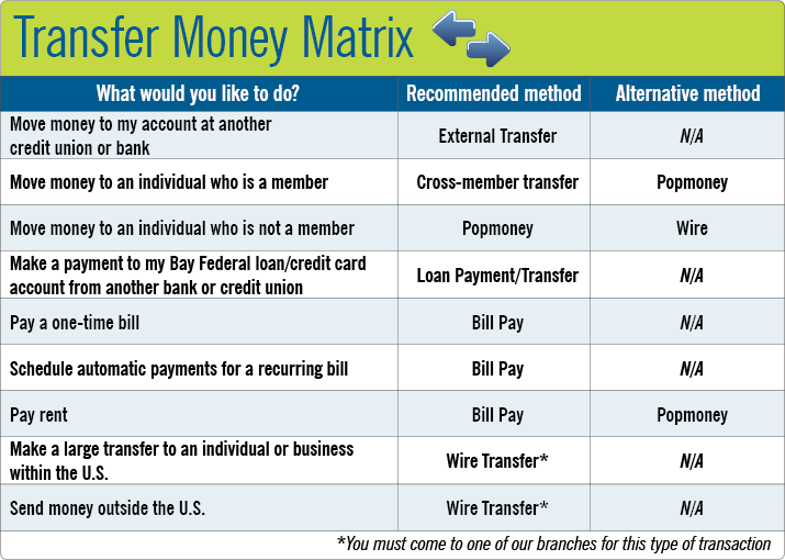 Transfer Money Matrix